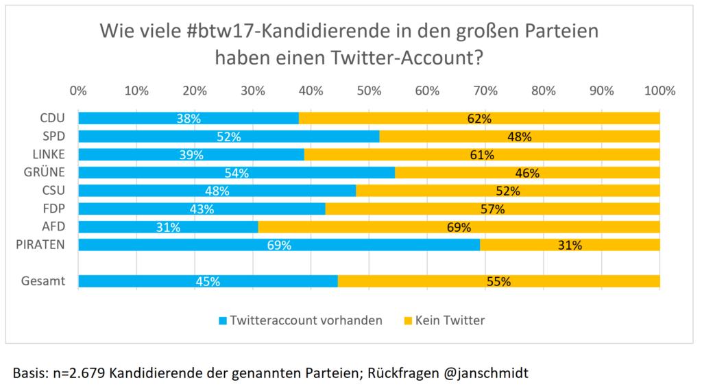 Wie viele Kandidierende der Parteien twittern?